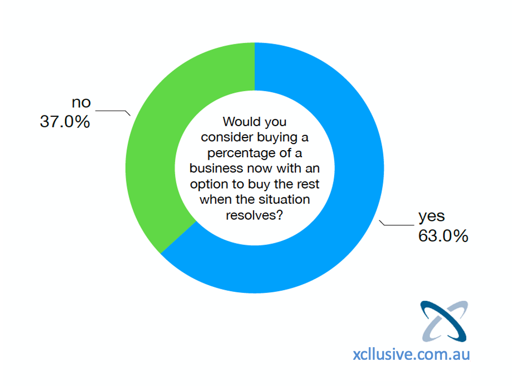 What Business Buyers are Thinking?